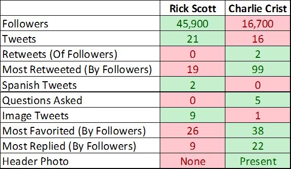 Rick Scott Twitter vs Charlie Crist Twitter